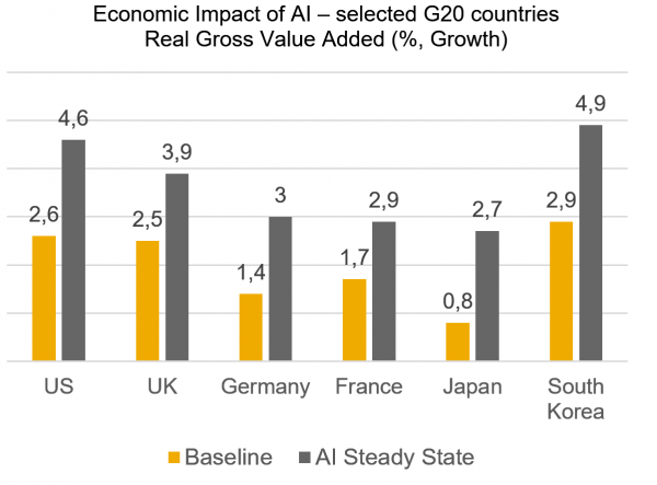 Economic Impact of AI