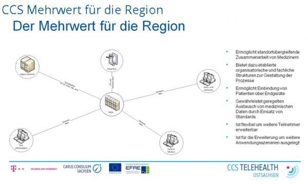 CCS Telehealth Ostsachsen (THOS) - das größte Telemedizin-Vorhaben ...
