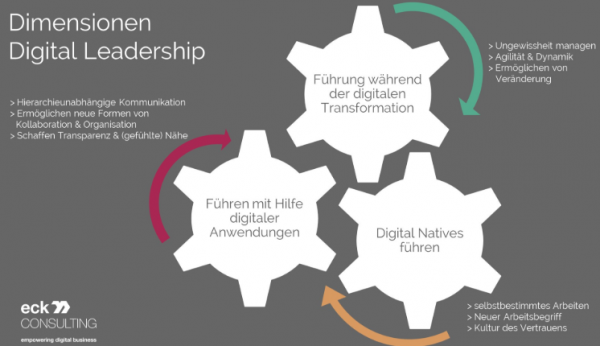 Dimensionen von Digital Leadership