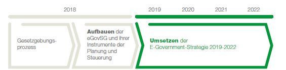 E-Government-Strategie St. Gallen